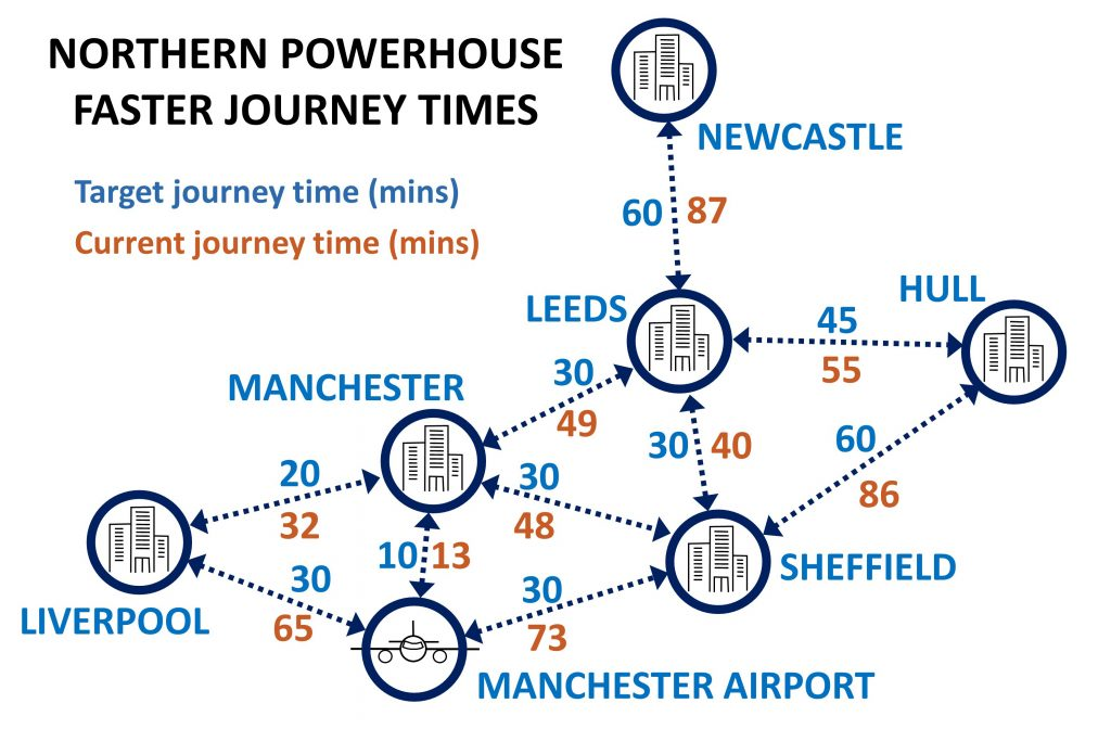 Northern Powerhouse Rail - What it means to the North and your rail career